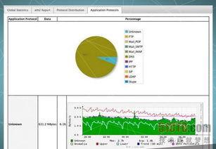 是用于监控网络流量.你可以查看... 像MRTG和Cacti工具那样制作显示...