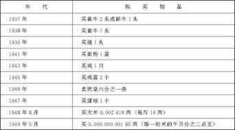 ...十课 中国民族资本主义的曲折发展