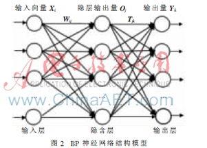 一种数据融合BP神经网络的船舶流量预测算法