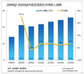 中国无线音乐市场收入增长情况-易观 2010年第四季度无线音乐收入77....