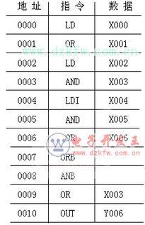 三菱PLC FX2N系列逻辑指令用法