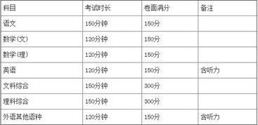 2015广西高考考试科目及时间安排
