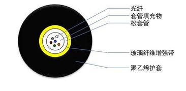 分享37种常见光缆型号彩图