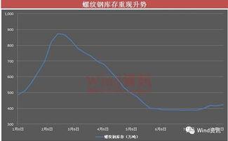 中国式周期股 预热一个月暴涨俩星期 周期结束