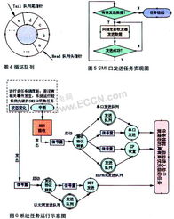 ...入式SMI网络转换器设计与应用