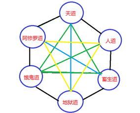 佛教六道浅析