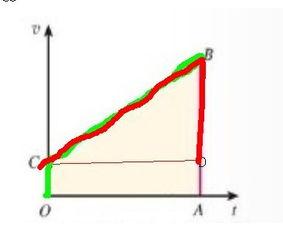 ...但是为什么T是平方不是单单一个T 为什么要乘上二分之一