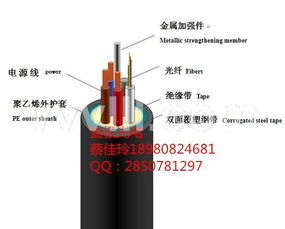 OPGW电力光缆特点和规格