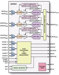 ...AD9983(8bit)/AD9984(10bit)-世平集团代理产品线 ADI 针对TV提出一...