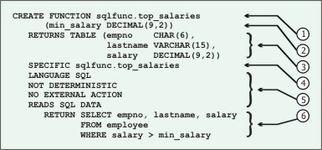...NCTION 语句的元素如下:-DB2 9.5 SQL Procedure Developer 认证...