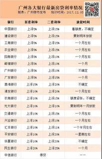 ... 仅剩一家 4银行下调房贷利率 12月房贷利率出炉 -广州楼市发布