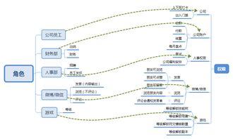 RBAC权限管理-数据表设计