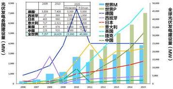 资料2.世界的光伏发电建设量变化和预期-光伏 战争 愈演愈烈,全球局...