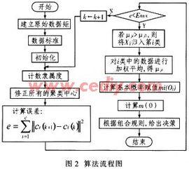 基于模糊C均值聚类和D S证据理论的多传感器信息融合技术
