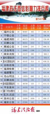 ...政法微信榜单,热血 福州公安为福建警察学院代言