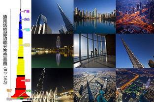 世界第一高楼 哈利法塔 迪拜塔124层 148层电子票