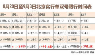 北京单双号限行时间表出炉 每日多发3000趟公交