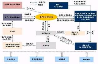 深圳益田假日广场CMBS总体交易结构概述-万亿级商业地产融资将如...