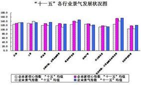 十一五 辽宁省 V 型走势见证佳绩 企业活力不断增强