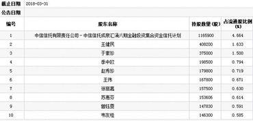 棋牌签到送金币封号-而2017年年底时,安奈儿前十大股东中有六家机构.中信信托有限责任...