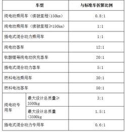 2016-2020年各省(区、市)新能源汽车充电基础设施奖补标准-十三五...