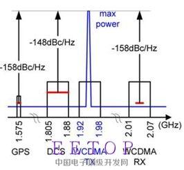 ...r在Tx路径的作用 射频微波资料 射频微波论坛 最大最火的半导体 集成...