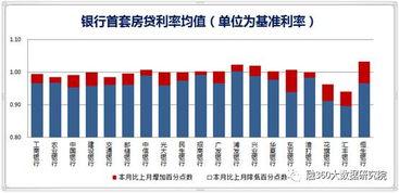 图1-3:银行首套房贷利率均值-2017年中国房贷市场6月报告