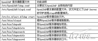 yusers.list 内容如下:user1 12