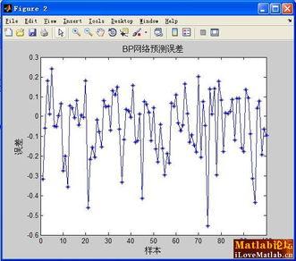 BP神经网络的非线性系统建模 非线性函数拟合