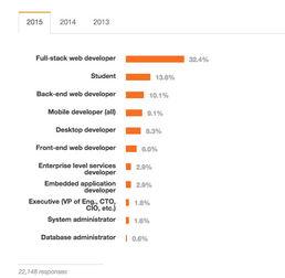 StackOverflow 2015 年开发者调查报告