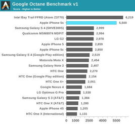 ...ctance Java这种单线程性能需求强劲的代码,iPhone 5s把几乎所有...