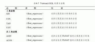 MS SQL入门基础 算术函数