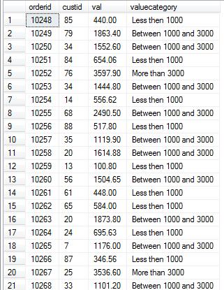 ...rosoft SQL Server 2008技术内幕 T SQL语言基础 02 单表查询