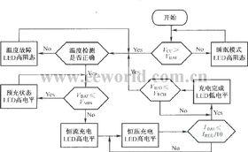 BQ2057的充电状态流程