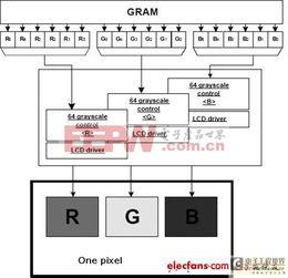 过GRAM 后转换成8bit Red、8bit Green 和8bit Blue.同理,18bit 的显...
