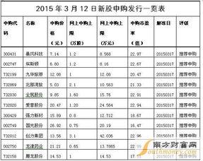 2015年3月12日新股申购发行一览表(图)-2015年3月新股申购发行...