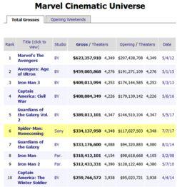 数据来自Box Office Mojo-走错片场 的正义联盟