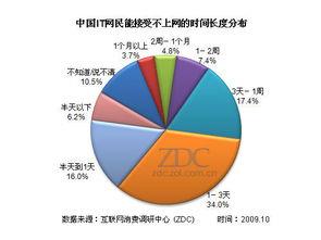 huehbase查询-从上图的统计结果可以看到,能接受半天以下不上网的IT网民比例有6.2...