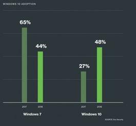 Windows10在企业中的适配率第一次超过Windows7