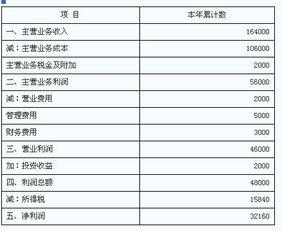2011报关员考试分类考点复习 进出口商品价格 2