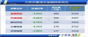 药业,大宗交易记录显示,其买方为银河证券青岛广西路营业部,卖方...