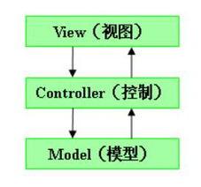 java构造方法的特点-...s的概念及体系结构与工作原理