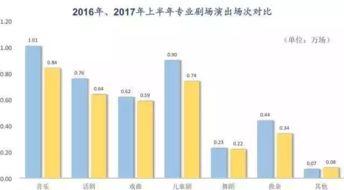 布的2017年前三季度全国规模以上文化及相关