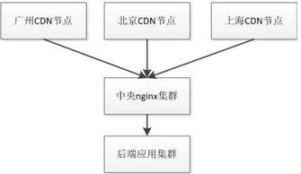 Java高并发高性能分布式框架从无到有微服务架构设计