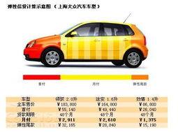 快速熟悉汽车贷款 教你如何合理贷款购车 2