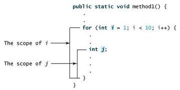 Java方法 方法调用 方法的重载及常用构造方法