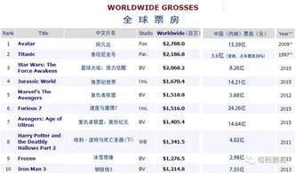 ▲数据来源:BoxOfficeMojo、CBO中国票房(每经影视制图)-速8三...