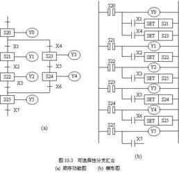 简析三菱FX2N PLC步进指令的编程技巧