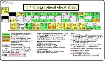 Vim 从入门到精通 PDF