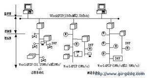 链路层采用总线裁决方式,在任何一个给定瞬间,仅有一个站可以执行...